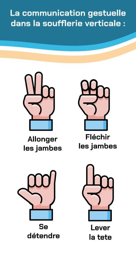 Communication gestuelle soufflerie chute libre en Morbihan